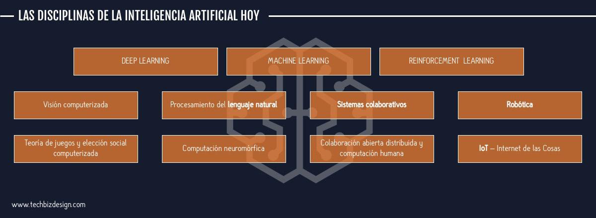 Las disciplinas de la inteligencia artificial hoy