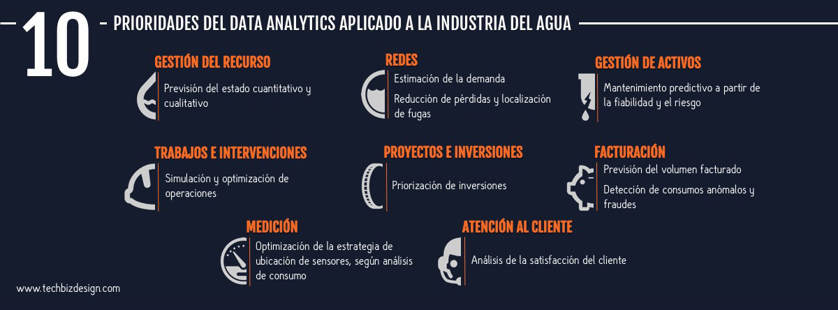 10 prioridades del data analytics aplicado al sector del agua