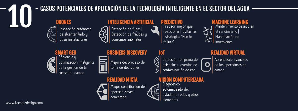 10 casos potenciales de aplicación de la tecnología inteligente en el sector del agua