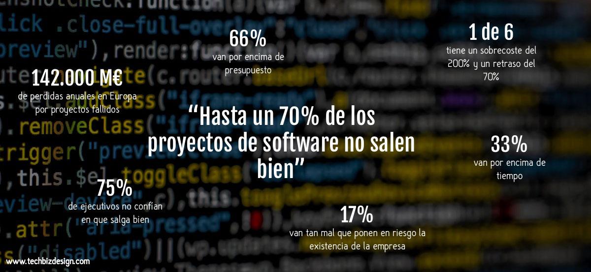 Hasta un 70% de proyectos de software salen mal
